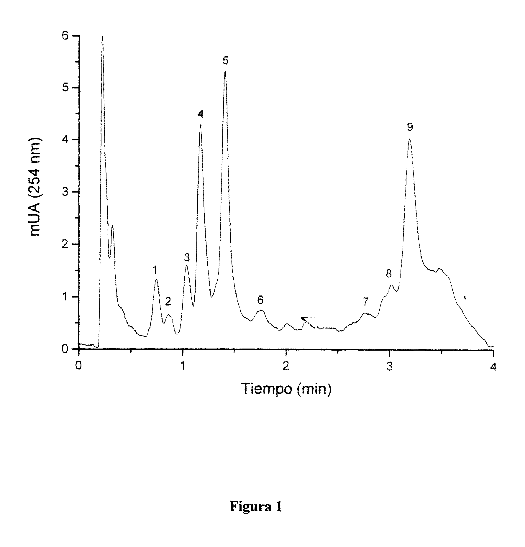 Procedure for estimating the content of 7S and 11S globulins in soybeans by Perfusion reversed-phase high-performance liquid chromatography.