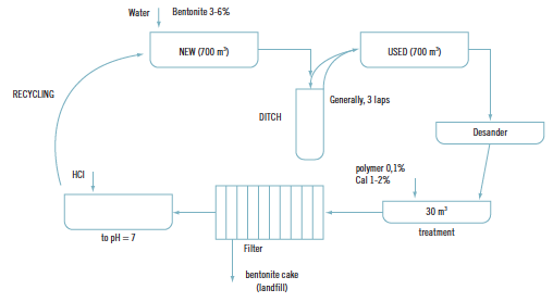 Treatment of water from bentonite slurry