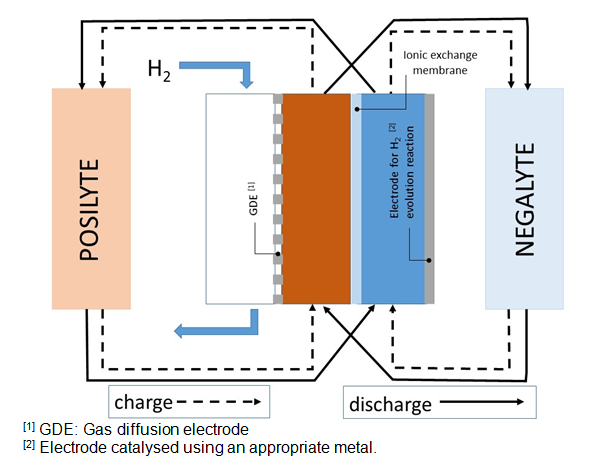 Acid-base electrochemical flow battery (ABEFB)