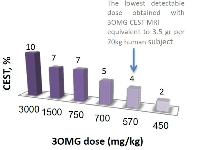 Detection of tumors and metastases by using CEST-MRI of 3-O-Methylglucose