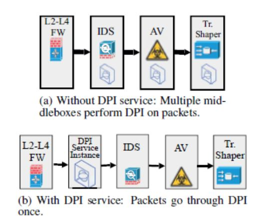 Deep Packet Inspection as a Service