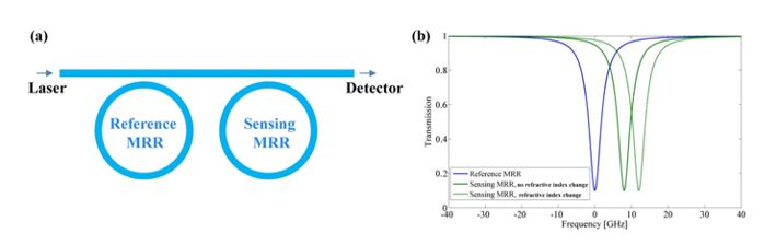 Ultra-Precise Optical to RF-Based Chip-Scale Refractive Index and Temperature Sensor