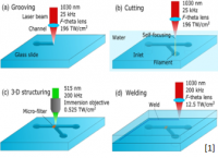 Combination of additive and subtractive laser 3D microprocessing for lab-on-chip and chemical sensing applications
